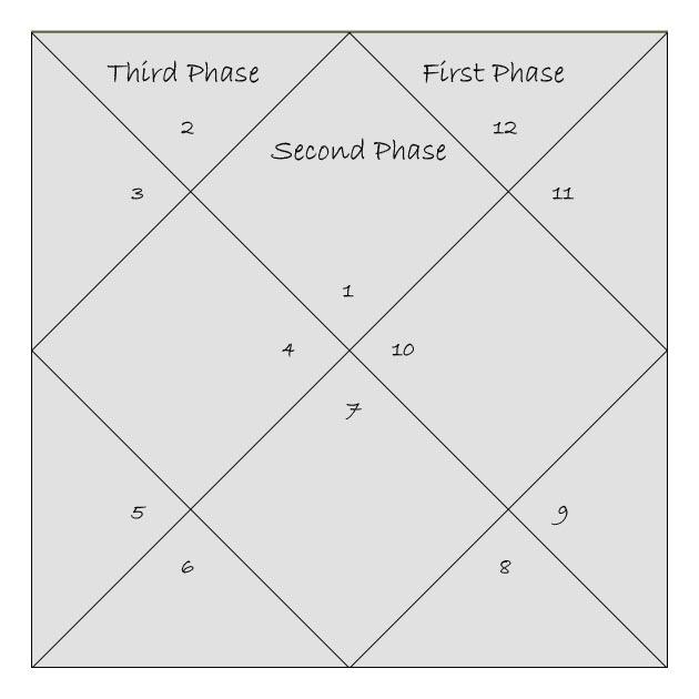 Sade Sati 3 Phases